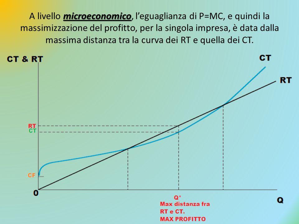 A livello microeconomico, l'eguaglianza di P=MC, e quindi la massimizzazione del profitto, per la singola impresa, è data dalla massima distanza tra la curva dei RT e quella dei CT.