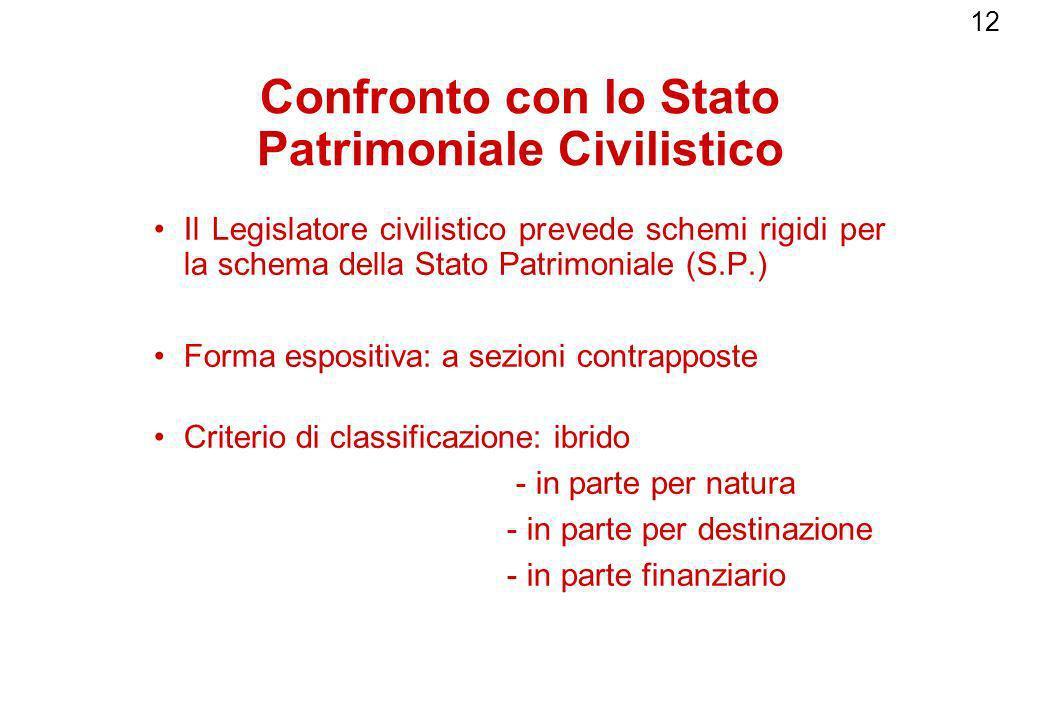 Confronto con lo Stato Patrimoniale Civilistico