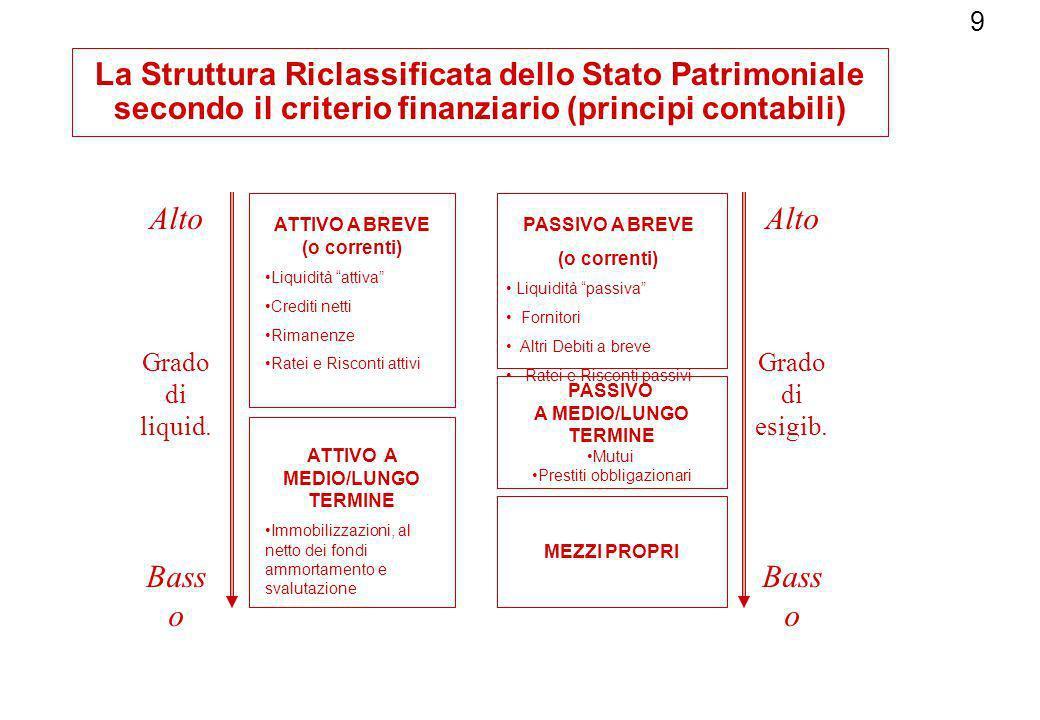 La Struttura Riclassificata dello Stato Patrimoniale secondo il criterio finanziario (principi contabili)
