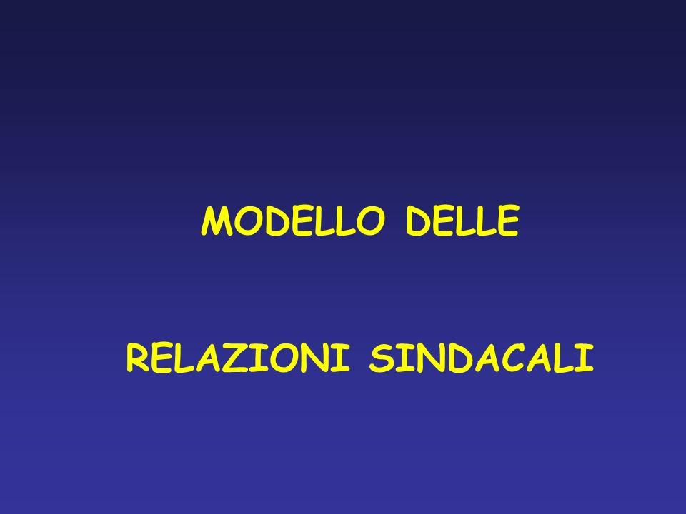 MODELLO DELLE RELAZIONI SINDACALI