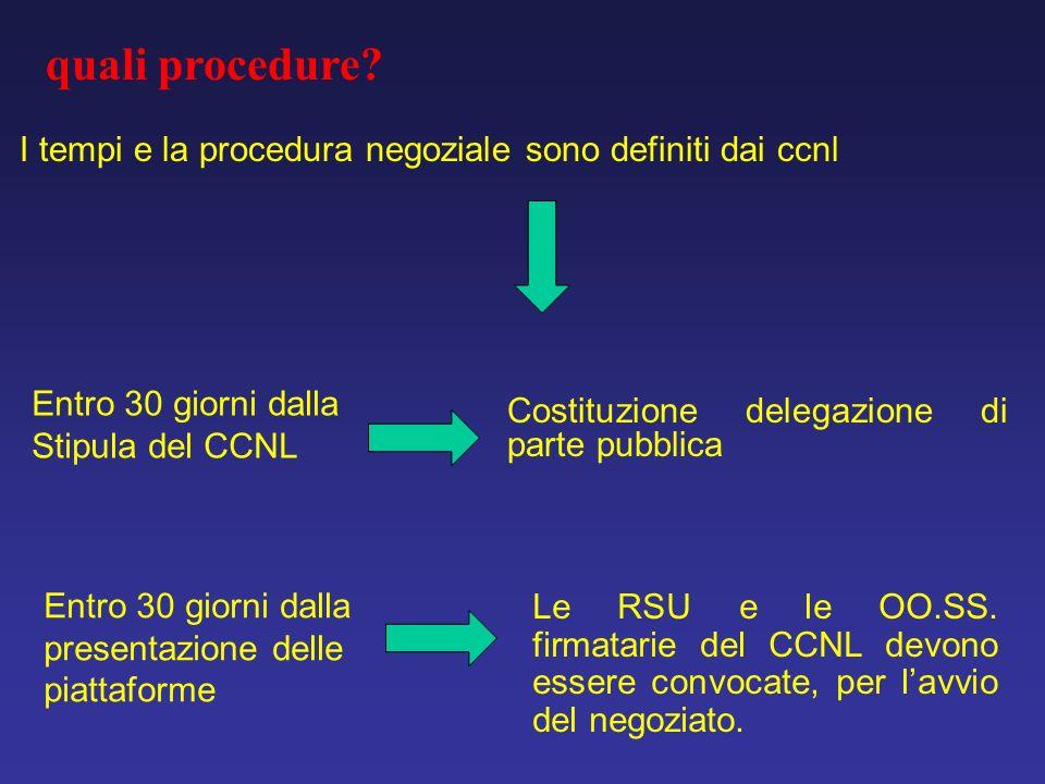 quali procedure I tempi e la procedura negoziale sono definiti dai ccnl. Entro 30 giorni dalla. Stipula del CCNL.