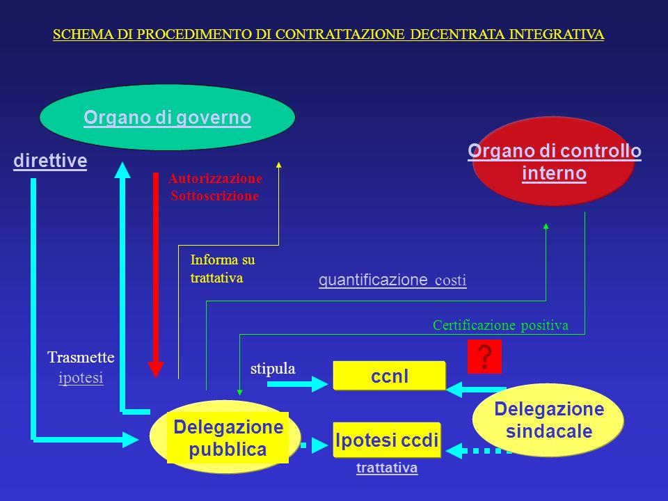 Organo di governo Organo di controllo interno direttive ccnl