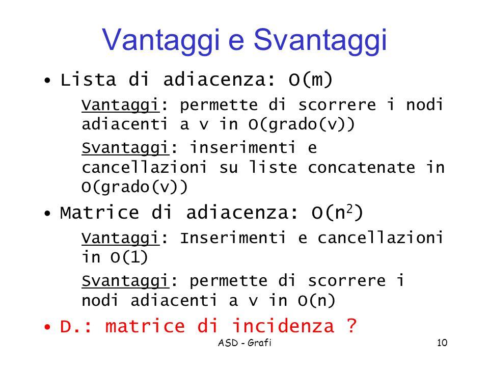 Vantaggi e Svantaggi Lista di adiacenza: O(m)