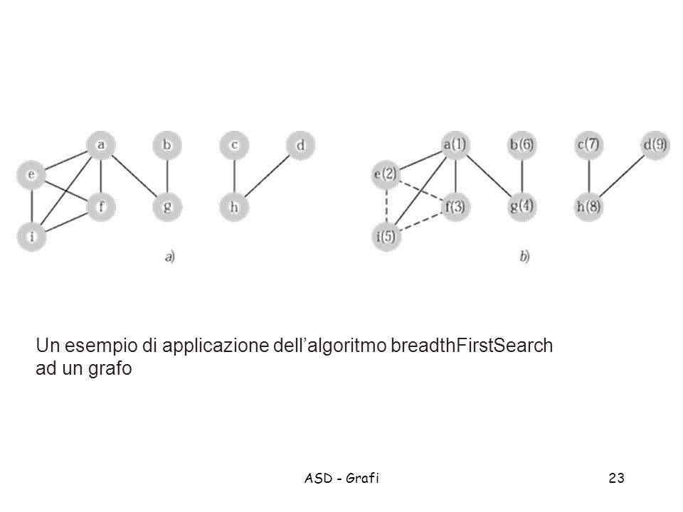 Un esempio di applicazione dell'algoritmo breadthFirstSearch ad un grafo
