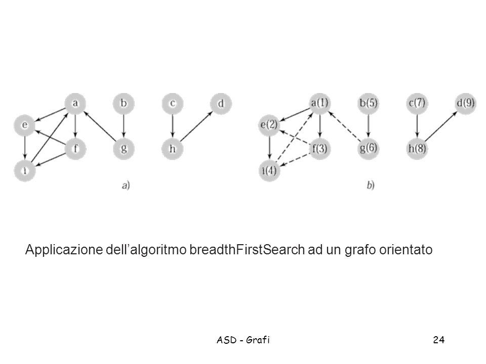 Applicazione dell'algoritmo breadthFirstSearch ad un grafo orientato
