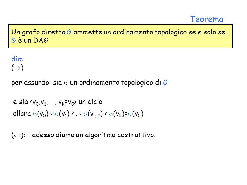 Teorema Un grafo diretto G ammette un ordinamento topologico se e solo se G è un DAG. dim. () per assurdo: sia  un ordinamento topologico di G.