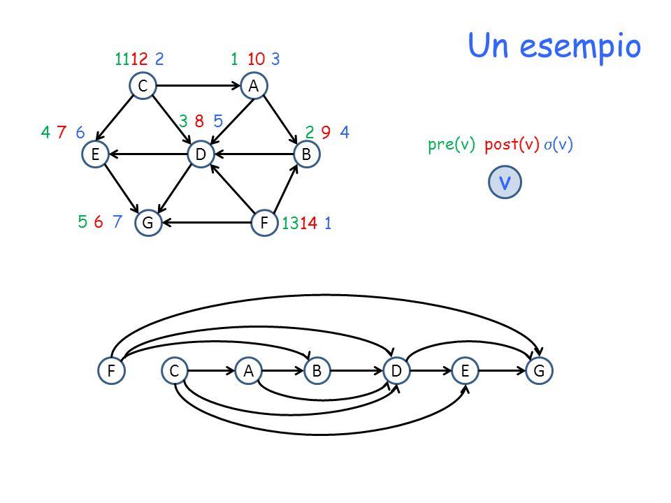 Un esempio v C A E D B G F D C A F B E G 11 12 2 1 10 3 3 8 5 4 7 6 2