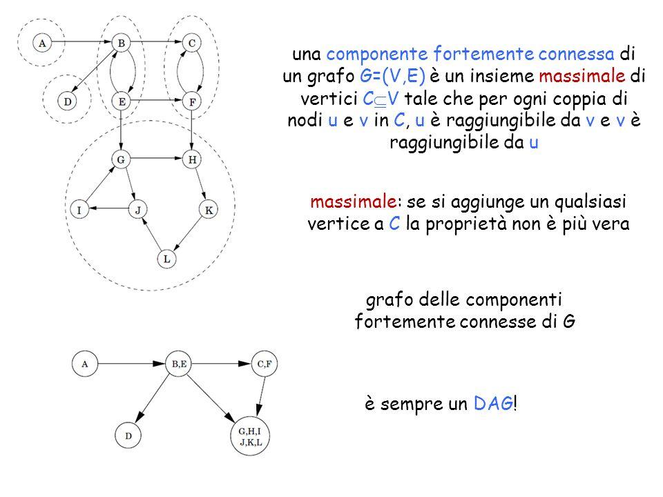 grafo delle componenti fortemente connesse di G