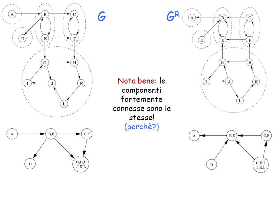 Nota bene: le componenti fortemente connesse sono le stesse!