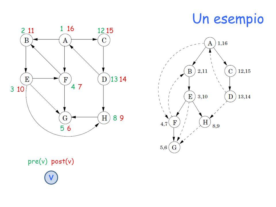 Un esempio 1 16 2 11 12 15 13 14 4 7 3 10 8 9 5 6 pre(v) post(v) v