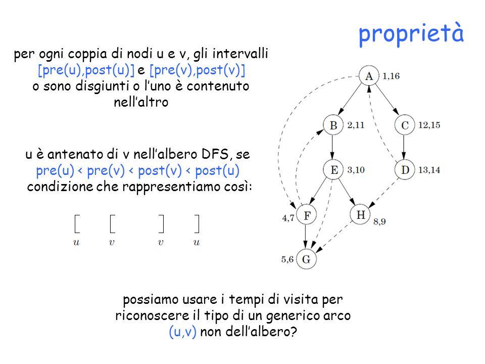 proprietà per ogni coppia di nodi u e v, gli intervalli