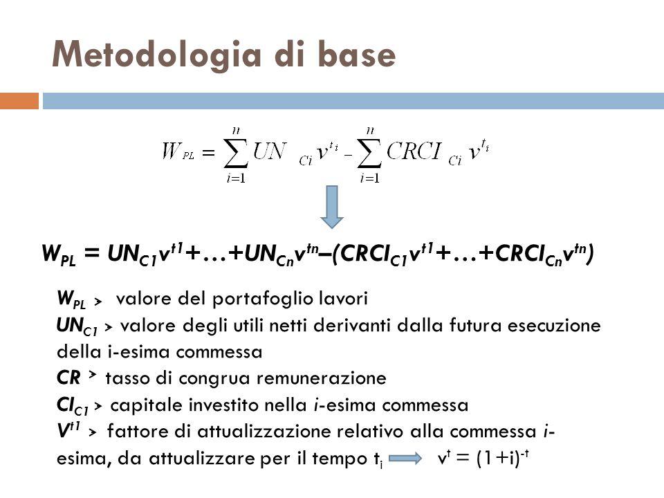 Metodologia di base WPL = UNC1vt1+…+UNCnvtn–(CRCIC1vt1+…+CRCICnvtn)