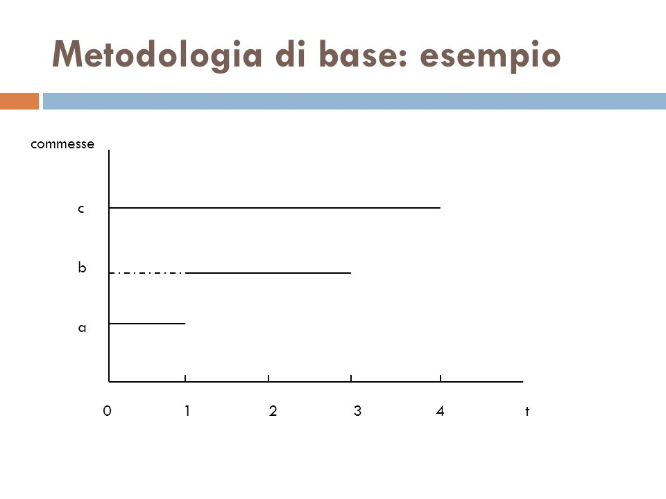 Metodologia di base: esempio