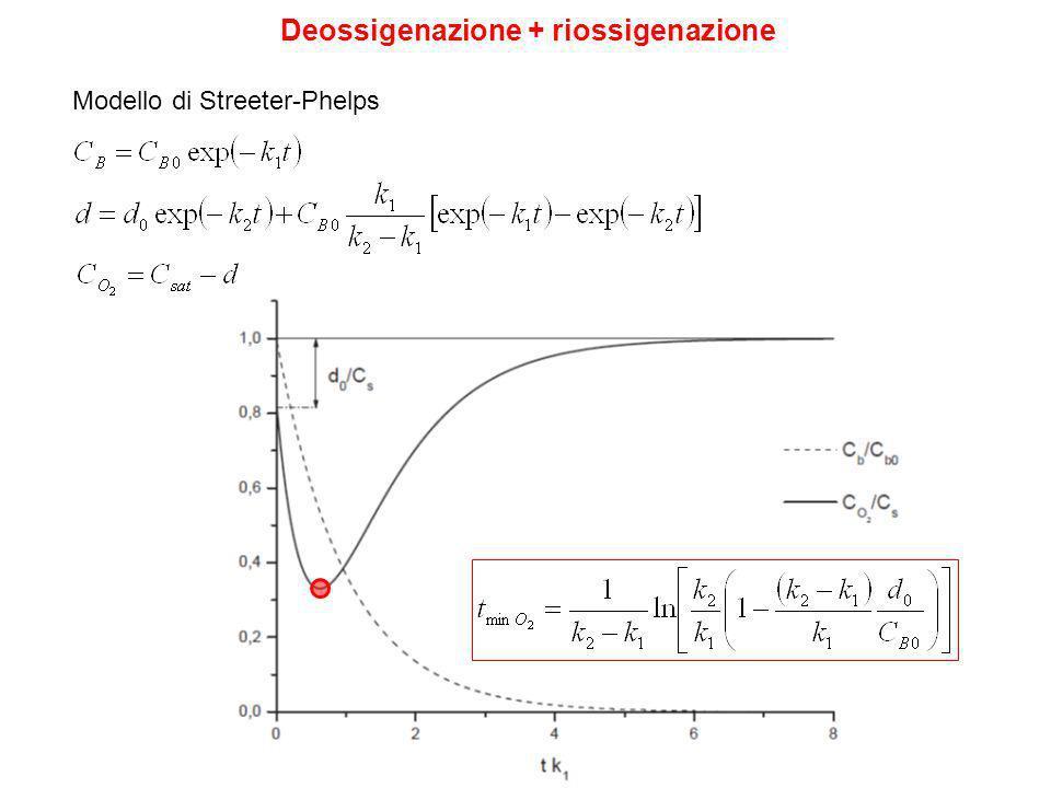 Deossigenazione + riossigenazione