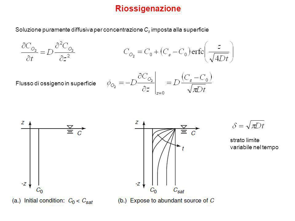 Riossigenazione Soluzione puramente diffusiva per concentrazione Cs imposta alla superficie. Flusso di ossigeno in superficie.