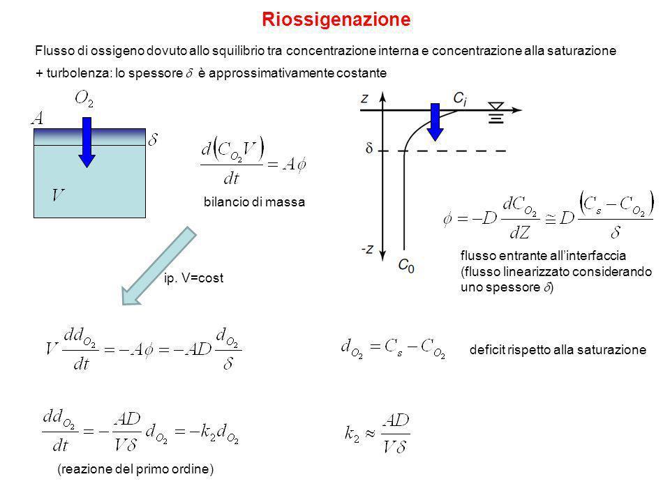 Riossigenazione Flusso di ossigeno dovuto allo squilibrio tra concentrazione interna e concentrazione alla saturazione.
