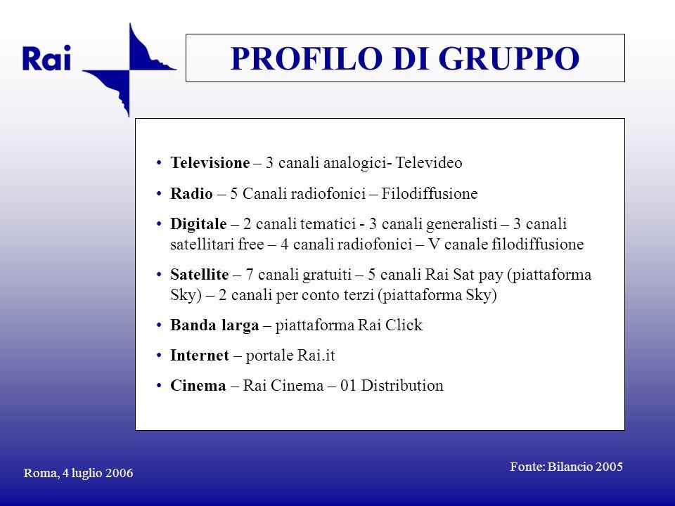 PROFILO DI GRUPPO Televisione – 3 canali analogici- Televideo
