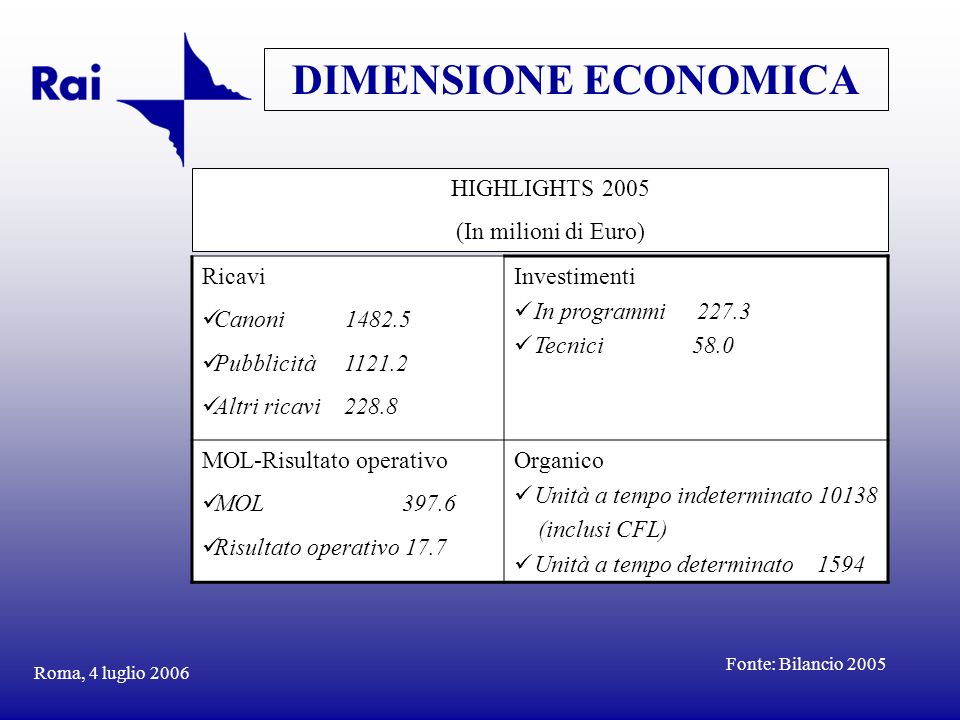 DIMENSIONE ECONOMICA HIGHLIGHTS 2005 (In milioni di Euro) Ricavi