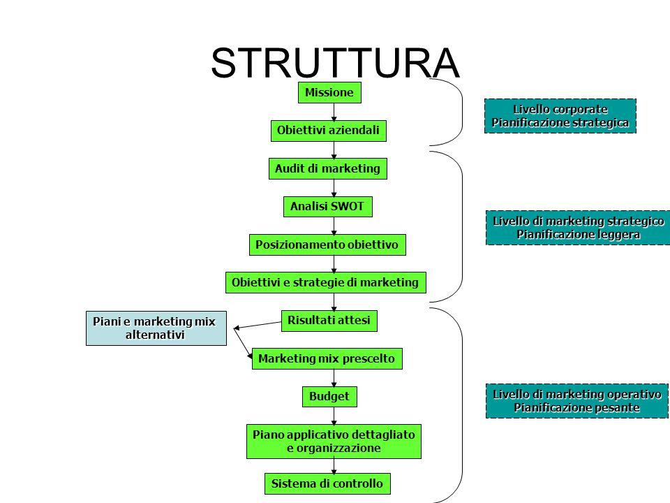 STRUTTURA Missione Livello corporate Pianificazione strategica