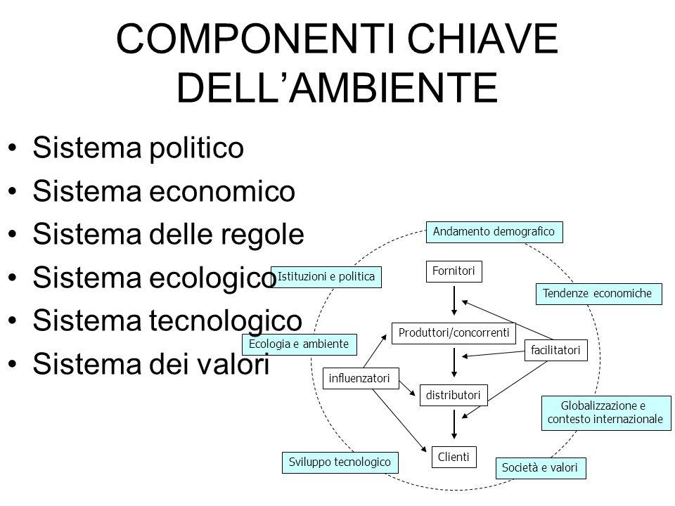 COMPONENTI CHIAVE DELL'AMBIENTE
