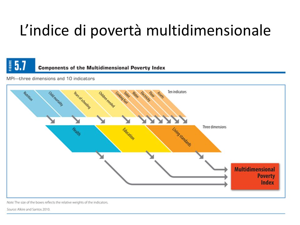 L'indice di povertà multidimensionale