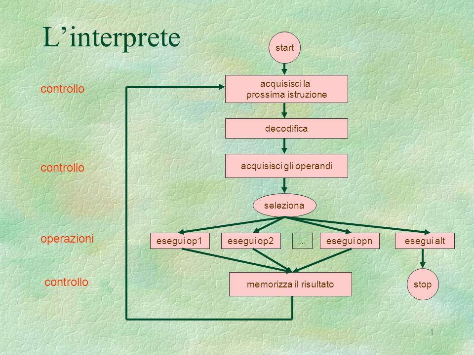 L'interprete controllo controllo operazioni controllo start