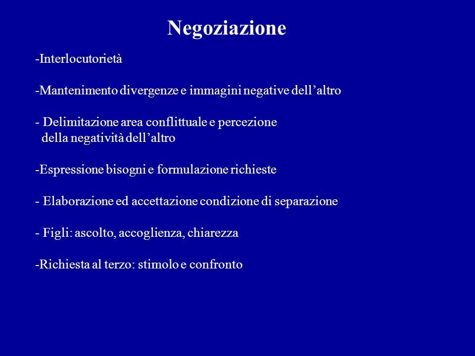 Negoziazione Interlocutorietà