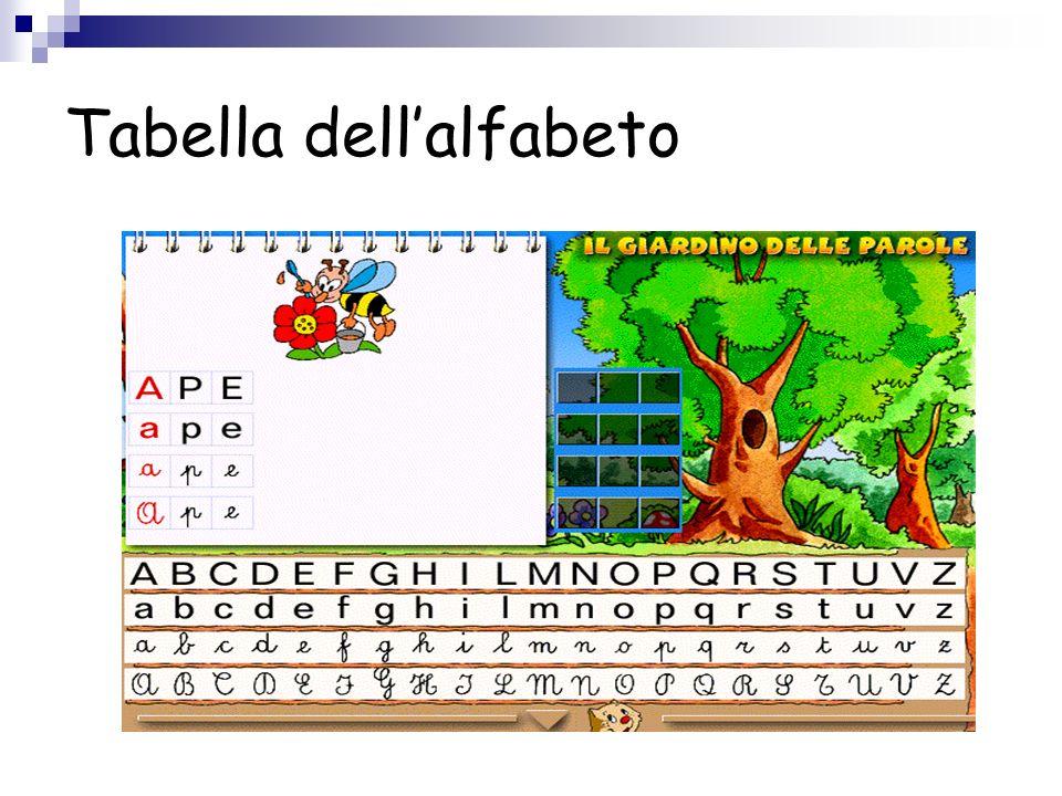 Tabella dell'alfabeto