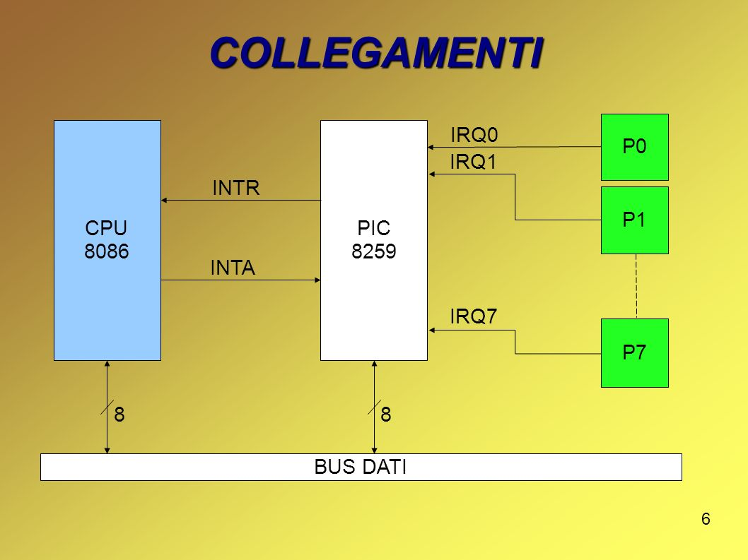COLLEGAMENTI P0 CPU 8086 PIC 8259 IRQ0 IRQ1 INTR P1 INTA P7 IRQ7 8 8