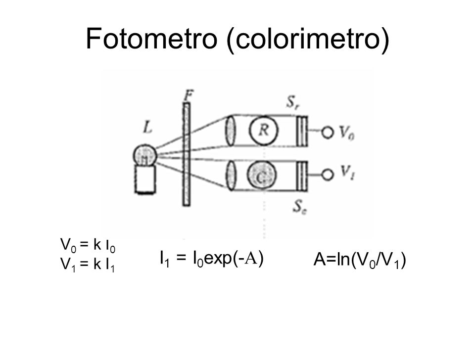 Fotometro (colorimetro)
