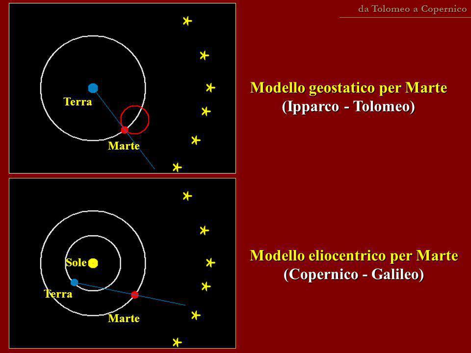 Modello geostatico per Marte (Ipparco - Tolomeo)