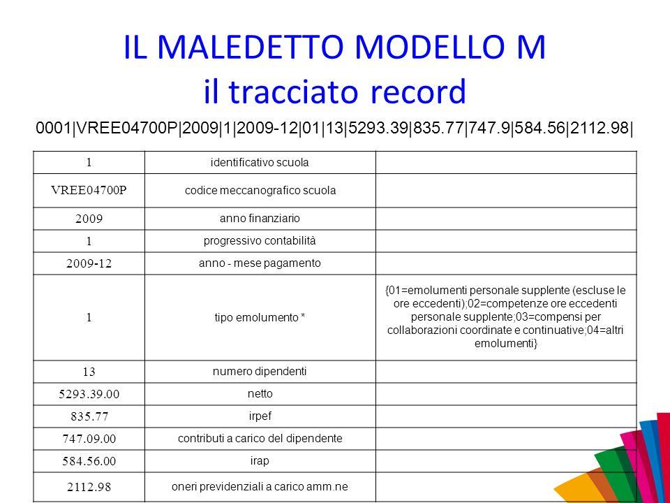 IL MALEDETTO MODELLO M il tracciato record