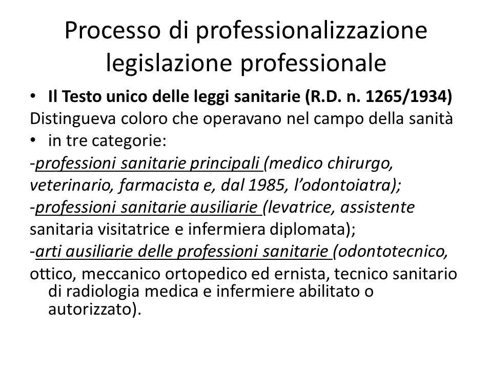 Processo di professionalizzazione legislazione professionale