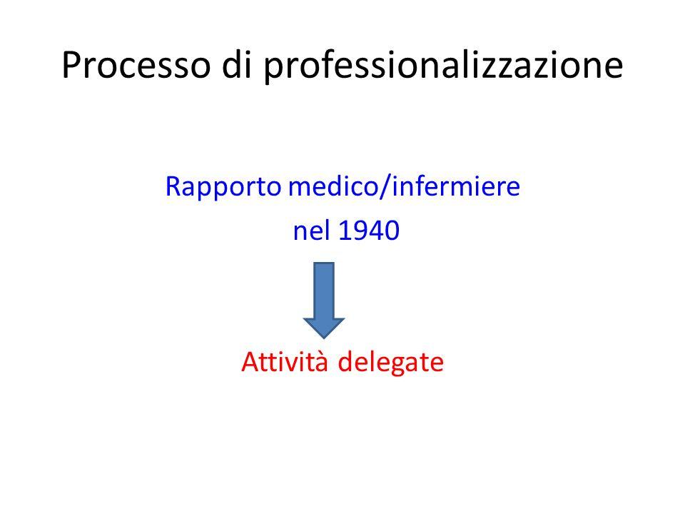 Processo di professionalizzazione