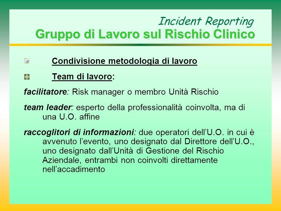 Incident Reporting Gruppo di Lavoro sul Rischio Clinico