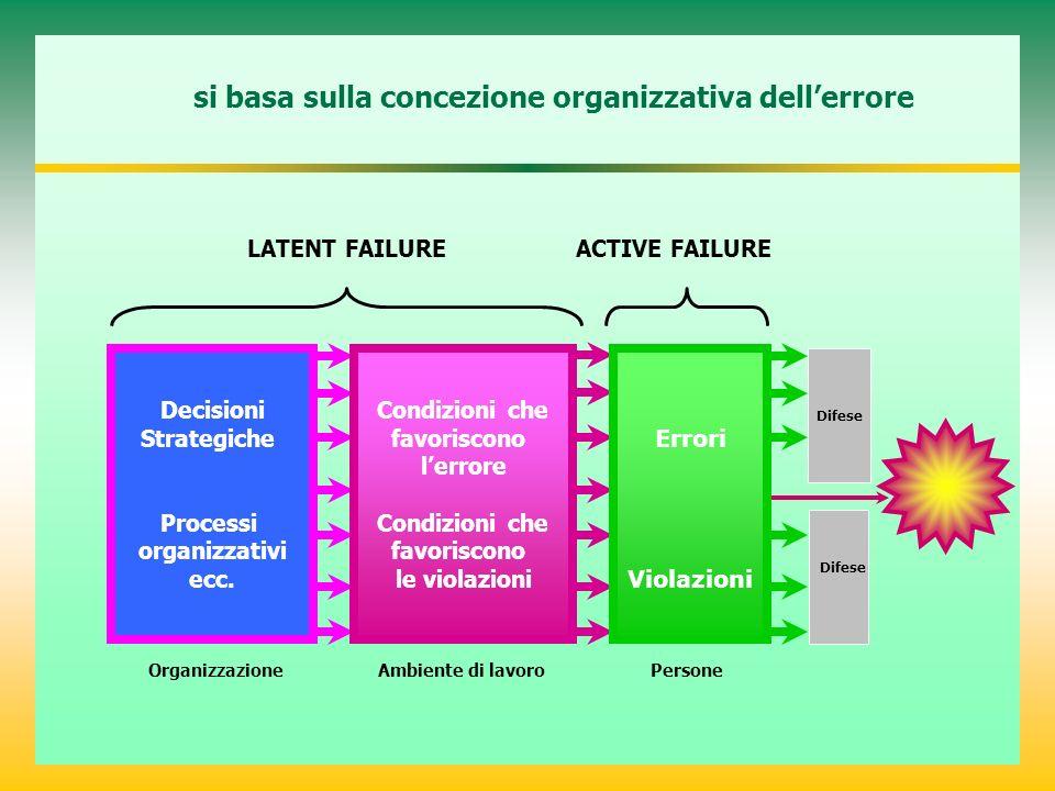 si basa sulla concezione organizzativa dell'errore
