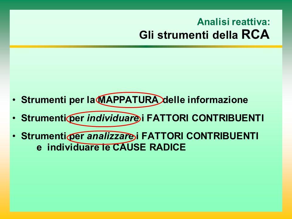 Analisi reattiva: Gli strumenti della RCA