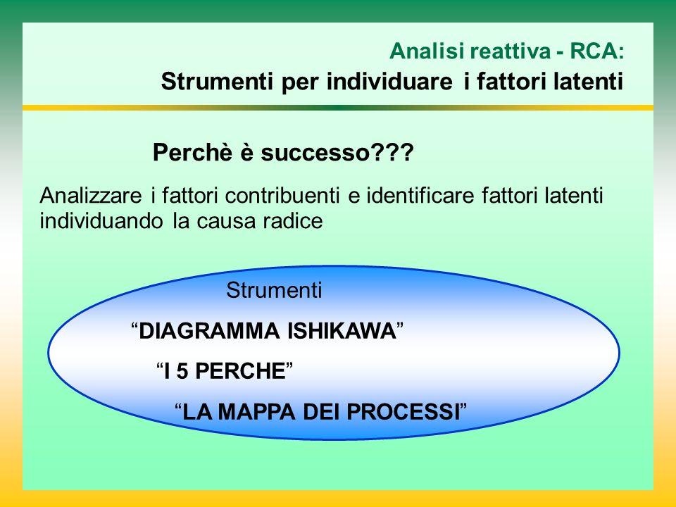 Analisi reattiva - RCA: Strumenti per individuare i fattori latenti