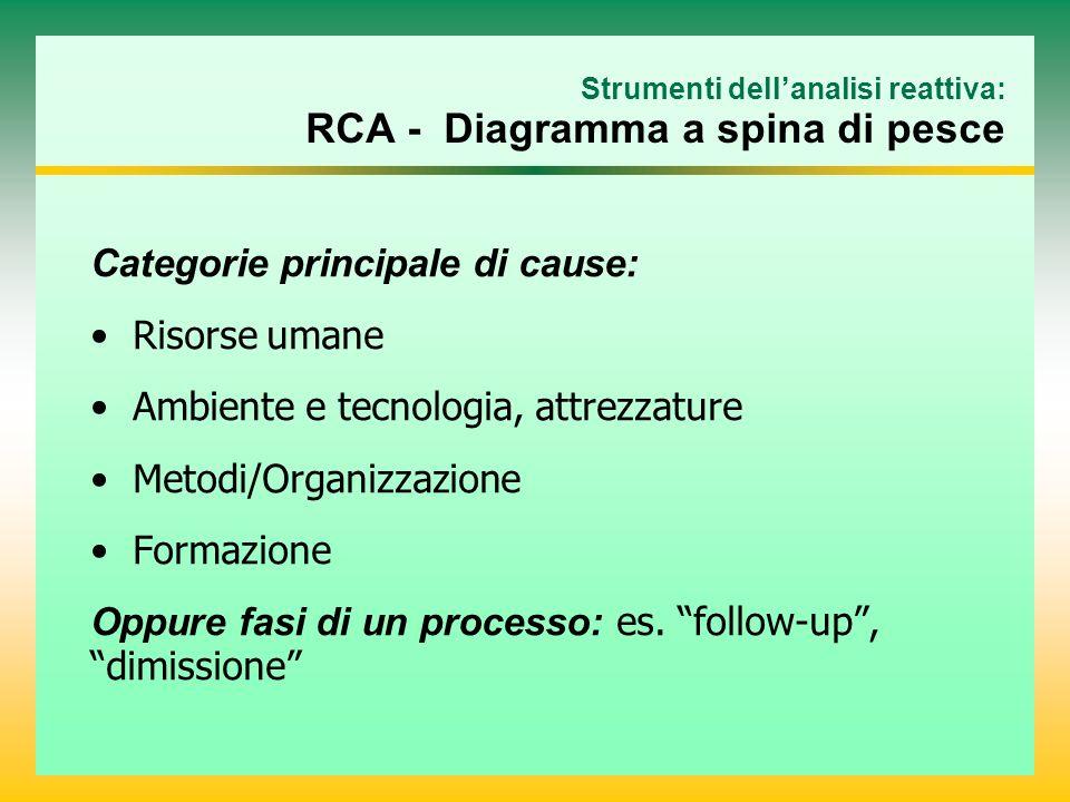 Strumenti dell'analisi reattiva: RCA - Diagramma a spina di pesce