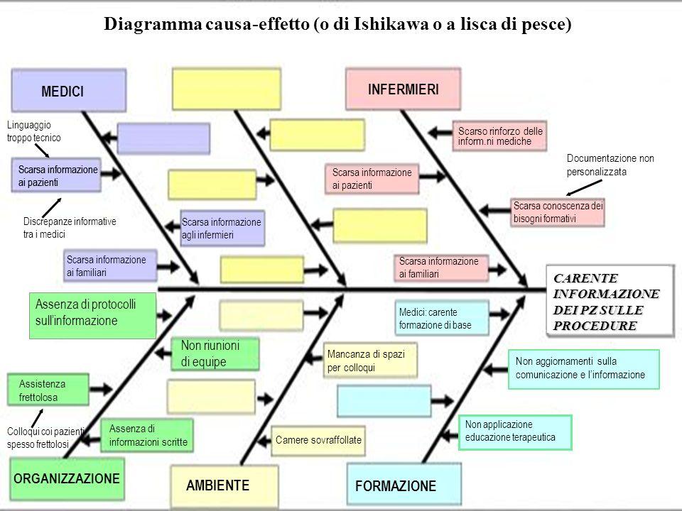 Diagramma causa-effetto (o di Ishikawa o a lisca di pesce)