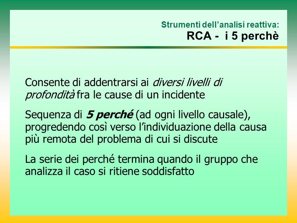 Strumenti dell'analisi reattiva: RCA - i 5 perchè