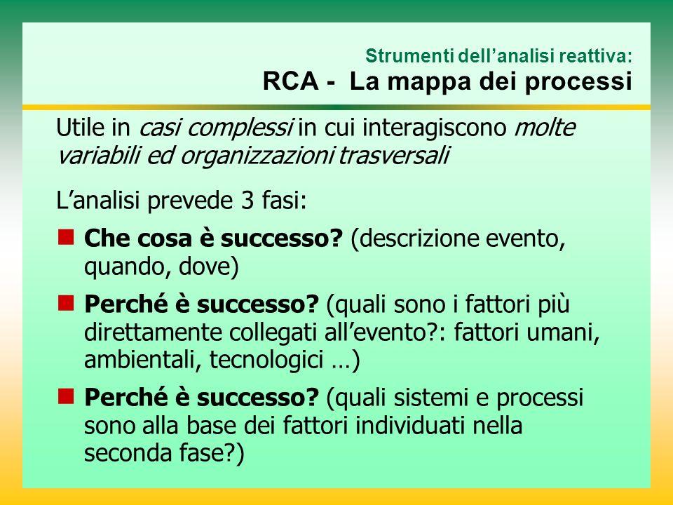 Strumenti dell'analisi reattiva: RCA - La mappa dei processi