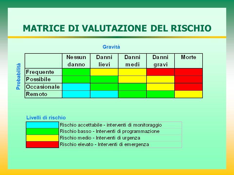 MATRICE DI VALUTAZIONE DEL RISCHIO
