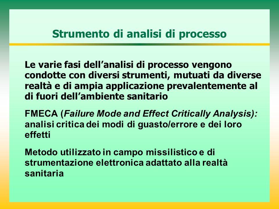 Strumento di analisi di processo