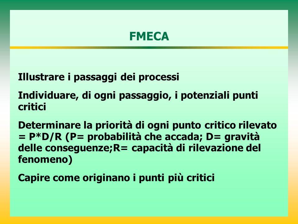 FMECA Illustrare i passaggi dei processi