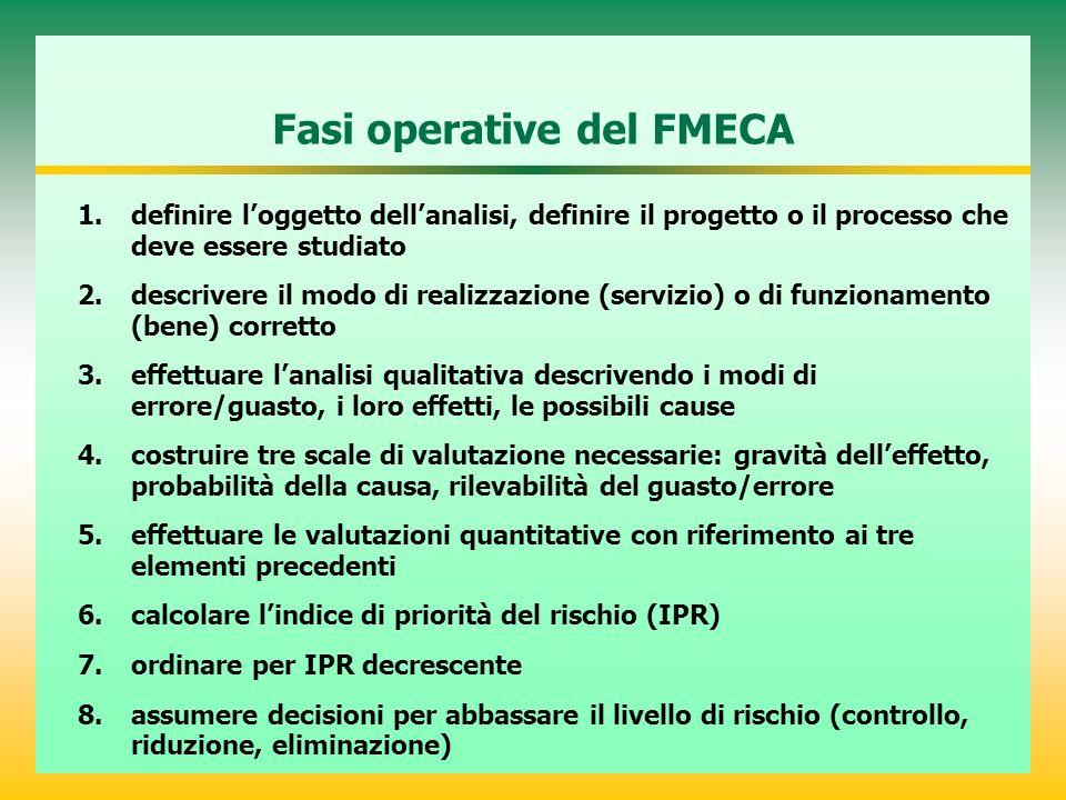 Fasi operative del FMECA