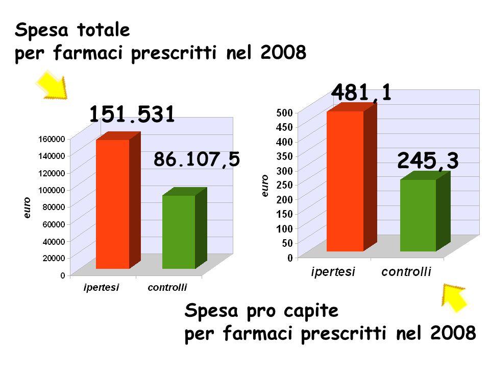 Spesa totale per farmaci prescritti nel 2008
