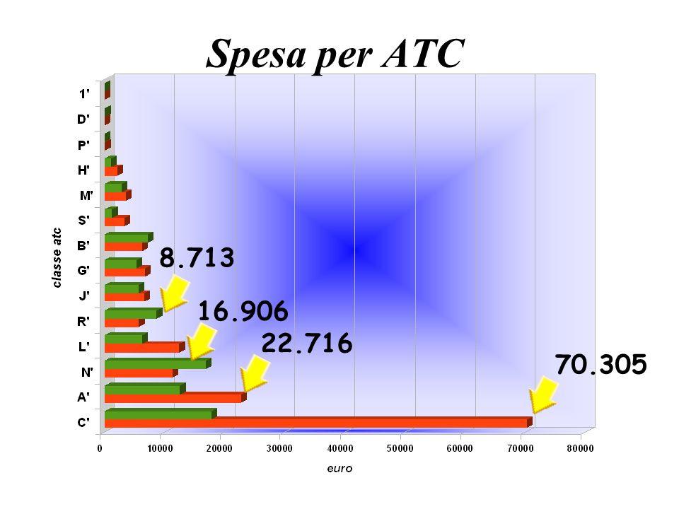 Spesa per ATC 8.713 16.906 22.716 70.305