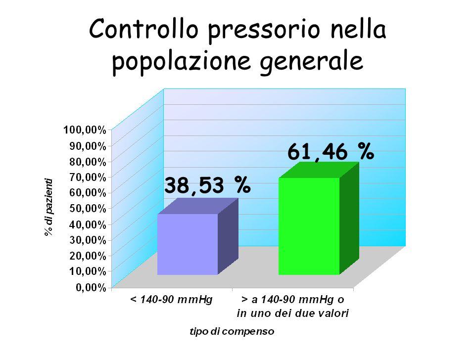 Controllo pressorio nella popolazione generale