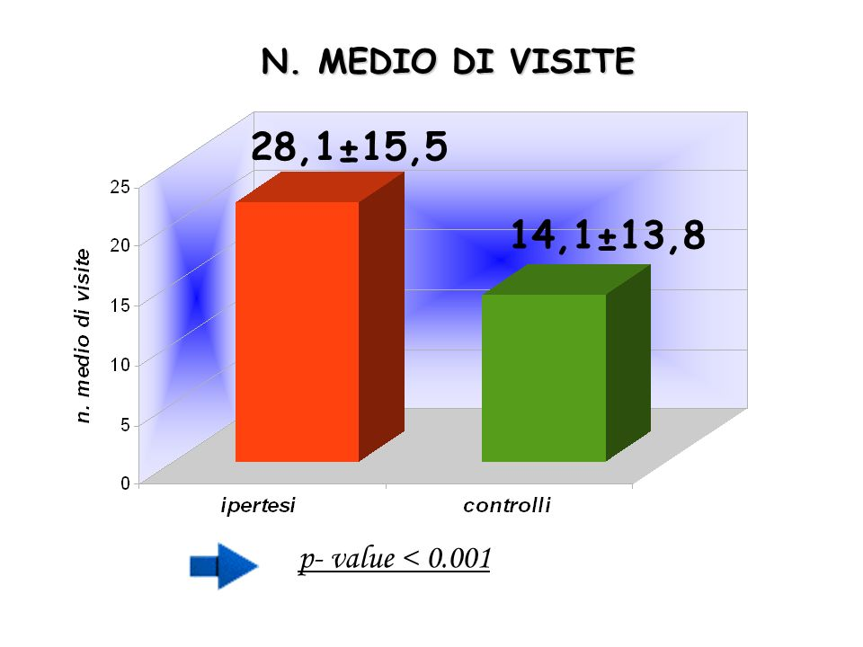 N. MEDIO DI VISITE 28,1±15,5 14,1±13,8 p- value < 0.001